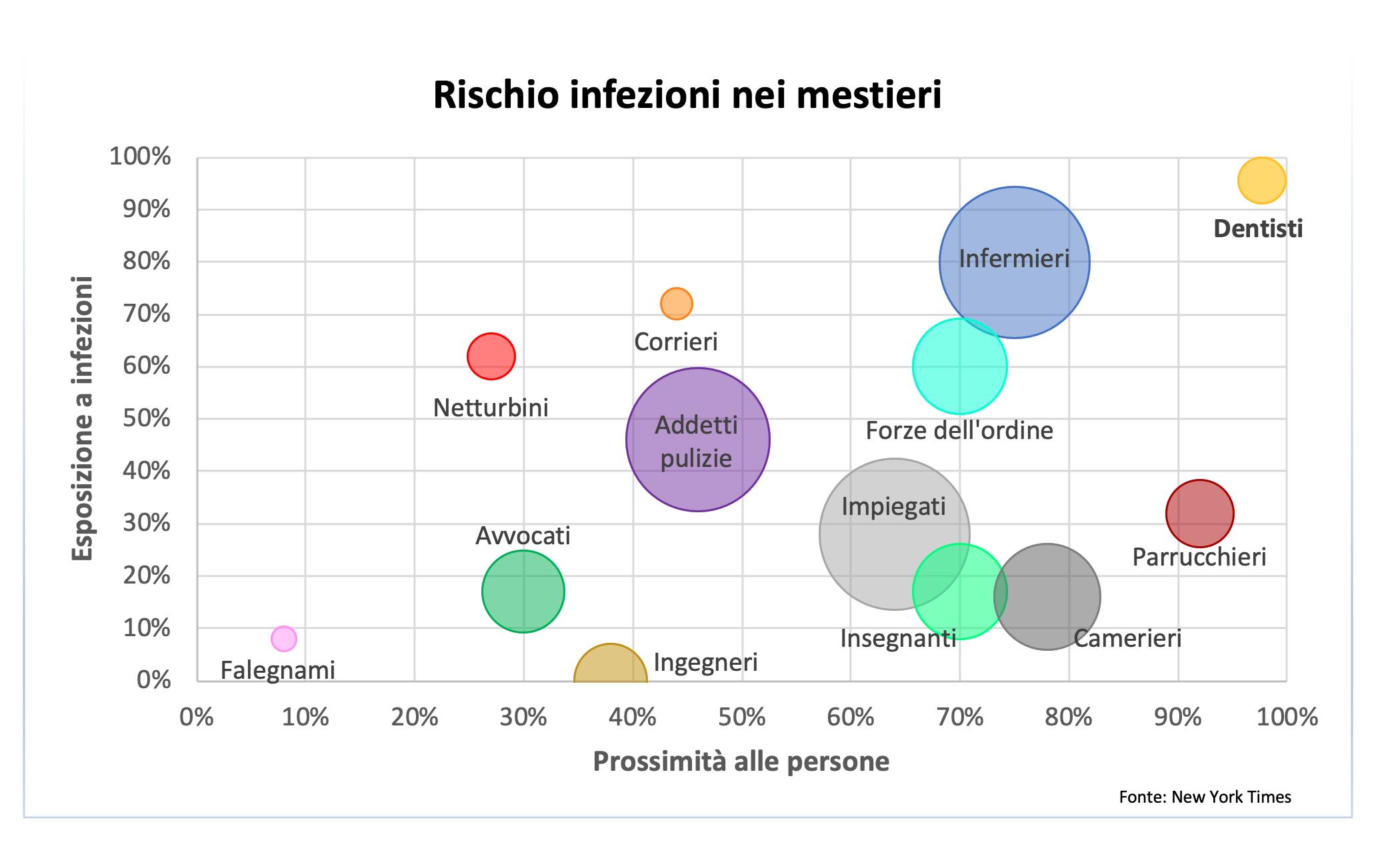 grafico covid rischio mestieri